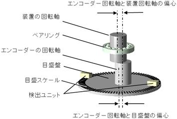 超高精度、超高分解能のロータリーエンコーダー