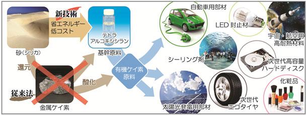 砂からの有機ケイ素原料の製造と有機ケイ素材料を含む多様な製品群の図