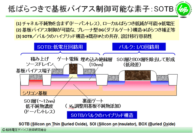 SOTB-MOSFETの構造図と一般的なMOSFETとの比較の図