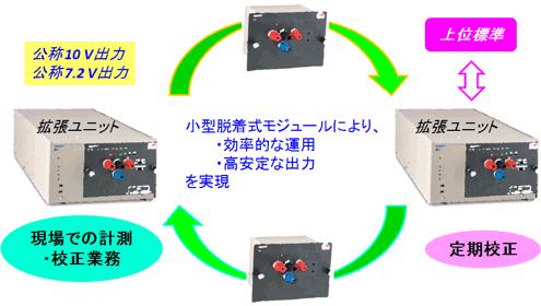 開発した直流電圧標準器と使用 ...
