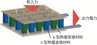 熱電変換モジュール概略図