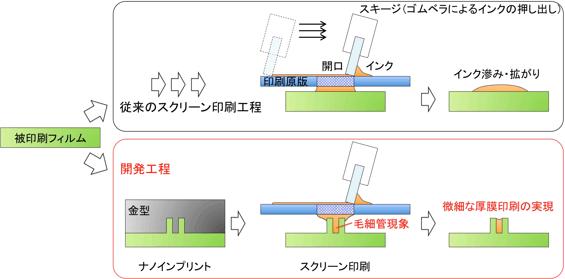 ナノインプリントとスクリーン印刷による微細な厚膜印刷の工程の図
