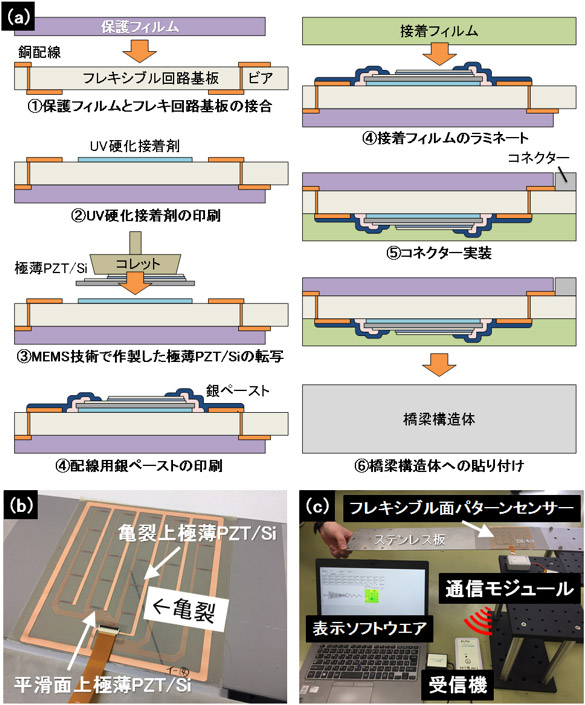 フレキシブル面パターンセンサーの作製プロセス、亀裂の入ったステンレス板試験体に貼り付けたフレキシブル面パターンセンサー、システムの全体像の写真
