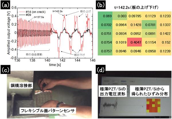 フレキシブル面パターンセンサーを貼り付けた試験体を変形させた場合の(a)亀裂上、平滑面上のセンサーからの出力電圧波形、(b)出力電圧のピーク値のマッピング、(c) 接着フィルムによる簡易施工、(d)高速道路橋に貼り付けたフレキシブル面パターンセンサーによる鋼橋溶接部付近のひずみ分布測定の様子の写真