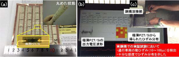 (a)開発したセンサーの全体像と拡大図、(b)(c)センサーを用いた鋼橋溶接部付近のひずみ分布測定の様子の写真