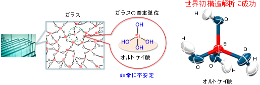 ガラスの基本単位であるオルトケイ酸と解明したその分子構造図