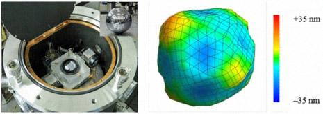 産総研で開発したシリコン単結晶球体の形状を高い精度で測定するレーザー干渉計(左)と直径測定値の平均直径からの偏差を表示した球体形状三次元図(右)