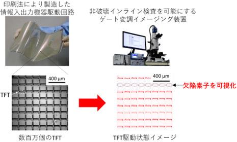 印刷法で製造したデバイスの高品質化に向けた非破壊インライン検査技術の図