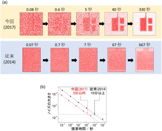 (a)ゲート変調イメージと、(b)そのノイズの大きさの積算時間依存性の図