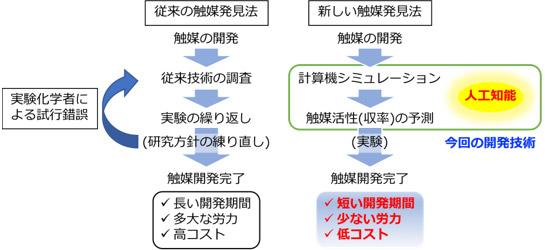 触媒開発の現状と今回の開発した技術の図