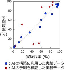 AIによる収率の予測の図