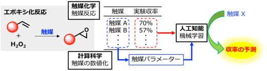 人工知能によって触媒反応の収率を予測の図