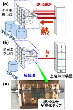 多画素超伝導検出器を用いる計測器 (a)多重化なし (b) 多重化 (c) 超伝導検出器と多重化チップの実装モジュールの図