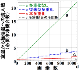超伝導検出器の画素数と、室温から極低温への流入熱との関係図