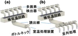情報量を水量に例えたマイクロ波帯周波数多重回路の摸式図 (a)従来型(b)新型