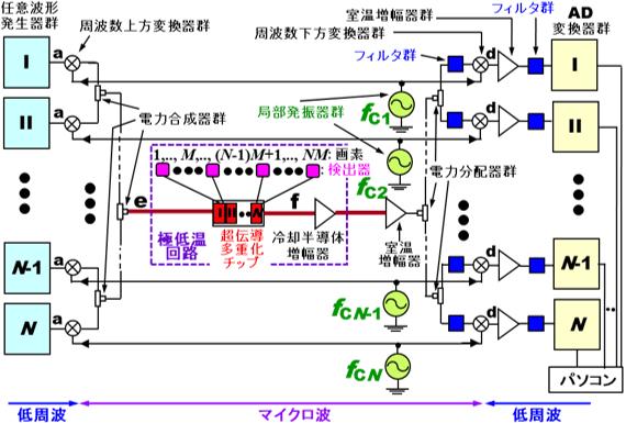 開発した新型のマイクロ波帯周波数多重読出回路の構成図