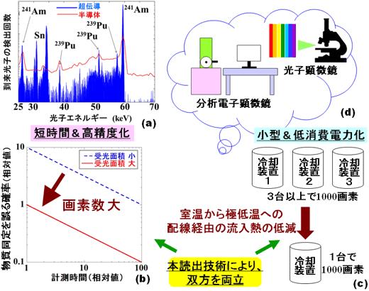 超伝導検出器の特長を活かしつつ、その汎用化に貢献する新規多重読出技術の展開の図