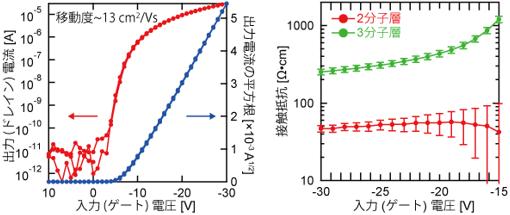 2分子層有機単結晶トランジスタの特性評価の図と(左) 接触抵抗の評価結果の図(右)