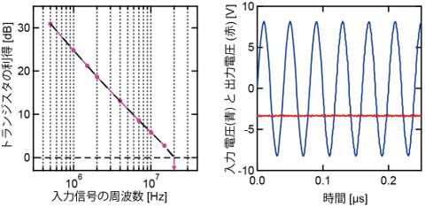 2分子層単結晶トランジスタの遮断周波数測定の図(左)と25MHzの交流電圧を入力したときの整流特性の図(右)