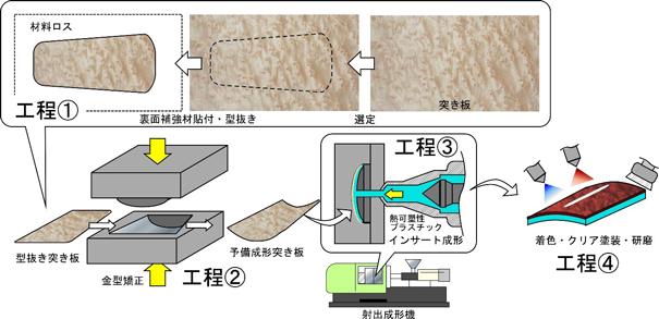 従来の木質パネル(本木目パネル)の代表的な製造工程の図