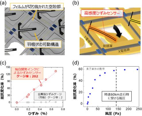 (a)センサーフィルムの拡大写真、(b)センサーの構成と動作イメージ、(c)独自開発した導電インクのひずみに対する抵抗変化率、(d)風圧検出部単体の風圧に対する抵抗変化率図