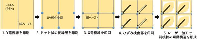 開発したセンサーフィルムの製造工程の概要の図