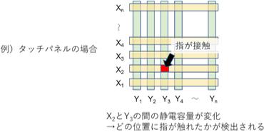 単純マトリクス駆動回路の説明図
