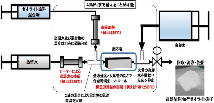 二液混合型流通合成システムの図