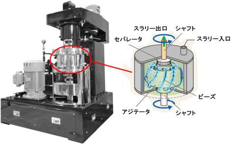 微粉砕機ビーズミルの写真と内部イメージ図