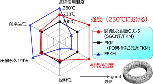 今回開発した耐熱Oリングの諸特性のレーダーチャートと模式の図