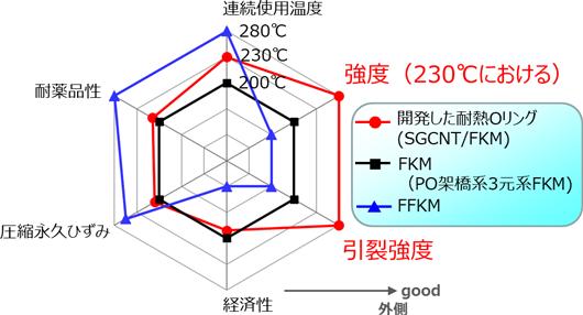 今回開発した耐熱Oリングの諸特性のレーダーチャートの図