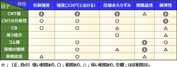 耐熱Oリングの特性と因子の相関図