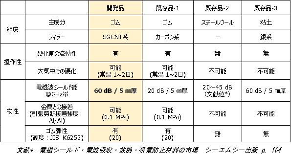 今回開発した電磁波遮蔽コーキング材、これまで漏えい電磁波対策に用いられてきたカーボン系コーキング材(既存品-1)、スチールウール(既存品-2)、銀系粘土パテ(既存品-3)の比較の表