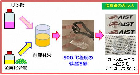 今回開発したガラス作製技術概念図