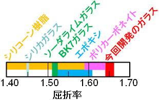 従来の光学ガラス、樹脂との波長633 nmの屈折率の比較図