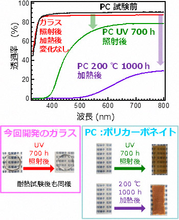 耐紫外光(UV)と耐熱加速試験後の今回開発したガラスとポリカーボネイト(PC)の透過率(上)と外見の写真(下)の図