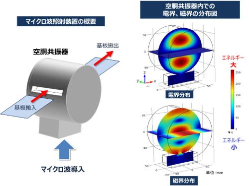 開発したはんだ実装プロセス用マイクロ波照射装置の概要(左)と共振器内での電界・磁界分布(右)の図