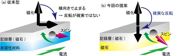 (a) 従来の面内電流型素子と、(b) 今回提案する新構造の比較の図