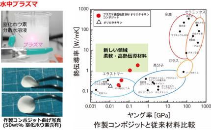 水中プラズマ表面改質技術(左上)を用いて作製したエラストマーコンポジット(左下)と従来材料との比較(右)の図