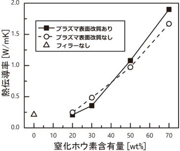 開発したエラストマーコンポジットの熱特性の図