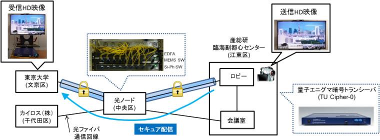 フル高解像度(HD)映像のリアルタイム配信の図