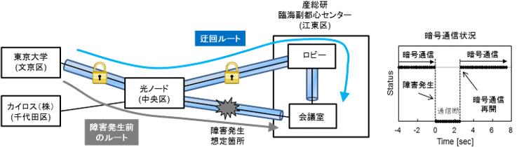 通信障害復旧を想定した経路切替の図