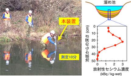 今回開発した装置による溜め池底質の放射能汚染測定の写真と図