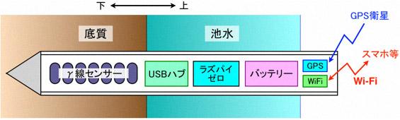 今回開発した装置(測定用パイプ)の概略図