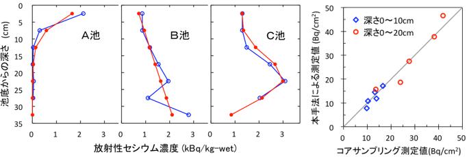福島県内の3つの溜め池で測定した底質中の放射性セシウム濃度深さ分布の例と3つの溜め池の複数地点で測定した、単位面積当たり放射性セシウム量の比較の図