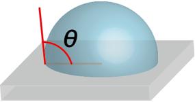 水滴接触角の説明図