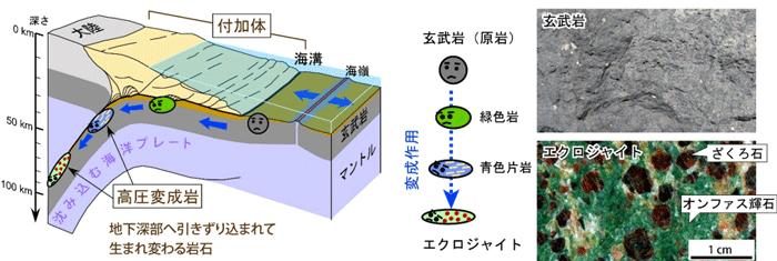 高圧変成岩の説明図