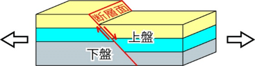 正断層の図