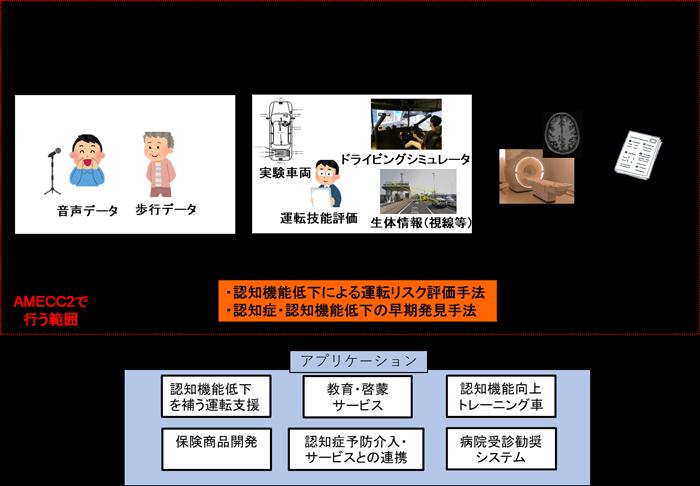 〇〇領域の最近の研究成果の概要図