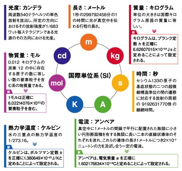 国際単位系の7つの基本単位のうち、4つの単位質量(キログラム)、温度(ケルビン)、電流(アンペア)、物質量(モル)の定義が改定